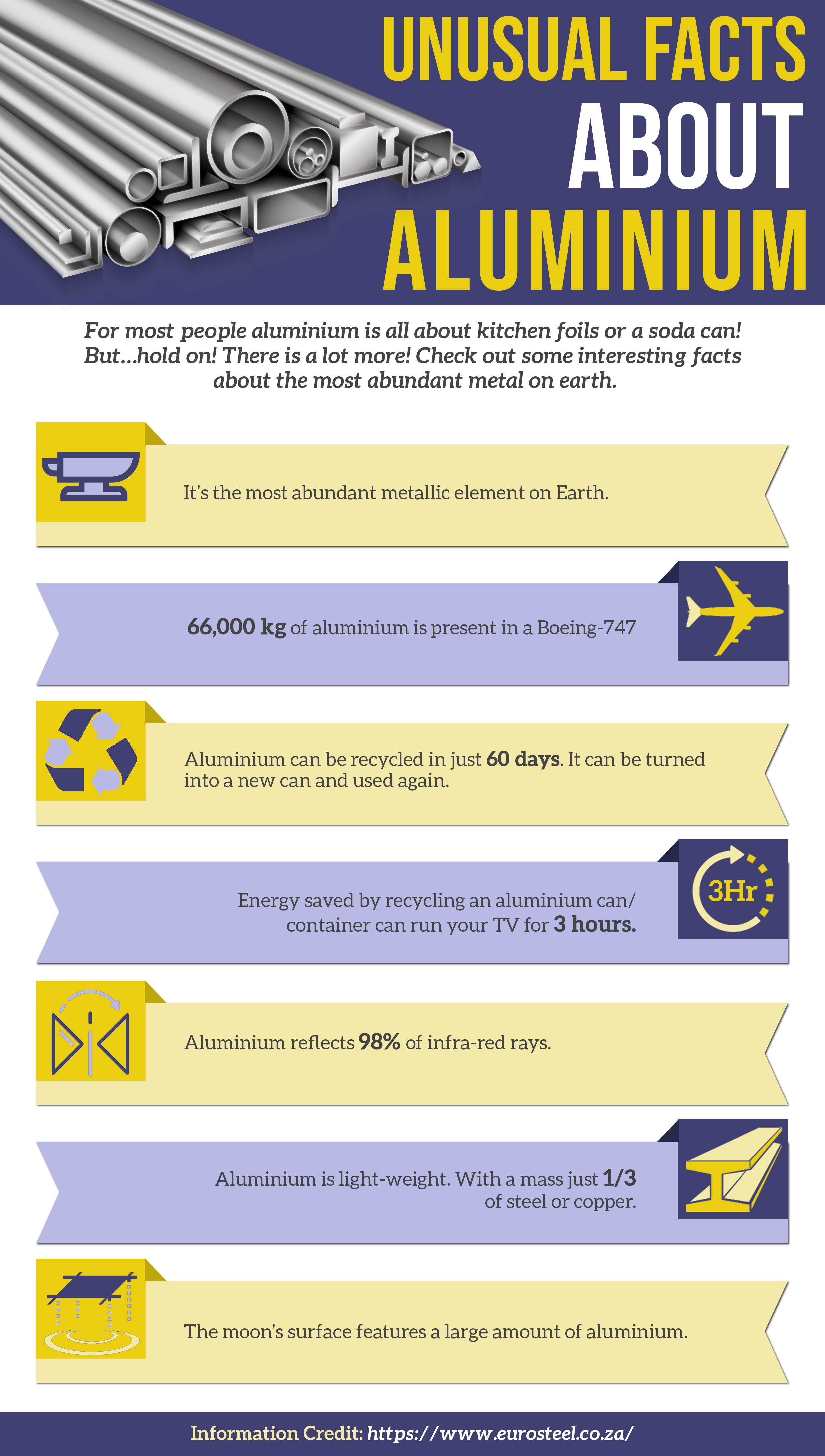 Some Interesting Facts about Aluminium | uCollect Infographics
