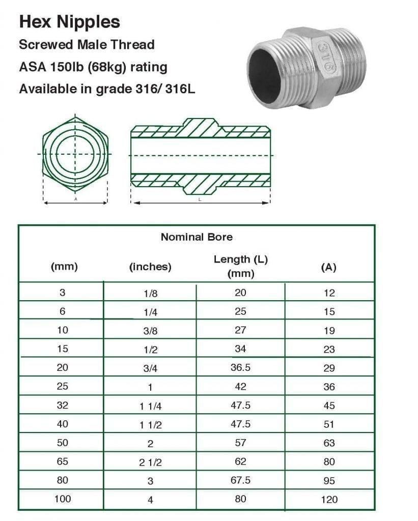 hex-nipples-821x1024 Stainless Steel 150 LBS BSP Nipples